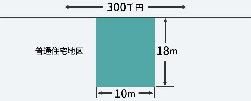路線価方式による評価額の計算例